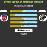 Dzenis Burnic vs Matthaus Taferner h2h player stats