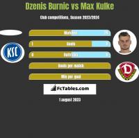 Dzenis Burnic vs Max Kulke h2h player stats
