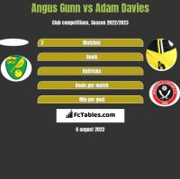 Angus Gunn vs Adam Davies h2h player stats