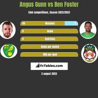 Angus Gunn vs Ben Foster h2h player stats