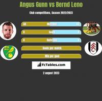 Angus Gunn vs Bernd Leno h2h player stats