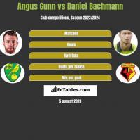 Angus Gunn vs Daniel Bachmann h2h player stats