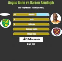 Angus Gunn vs Darren Randolph h2h player stats
