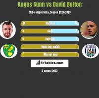 Angus Gunn vs David Button h2h player stats