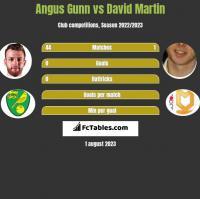 Angus Gunn vs David Martin h2h player stats