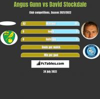 Angus Gunn vs David Stockdale h2h player stats