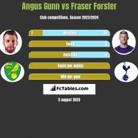 Angus Gunn vs Fraser Forster h2h player stats