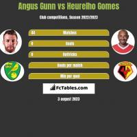 Angus Gunn vs Heurelho Gomes h2h player stats