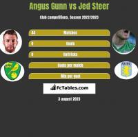 Angus Gunn vs Jed Steer h2h player stats