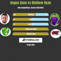 Angus Gunn vs Mathew Ryan h2h player stats
