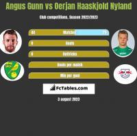 Angus Gunn vs Oerjan Haaskjold Nyland h2h player stats