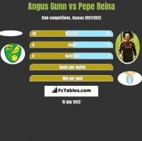 Angus Gunn vs Pepe Reina h2h player stats