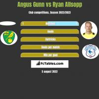 Angus Gunn vs Ryan Allsopp h2h player stats