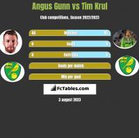 Angus Gunn vs Tim Krul h2h player stats