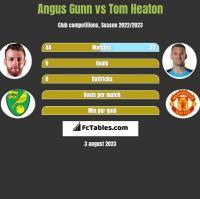 Angus Gunn vs Tom Heaton h2h player stats