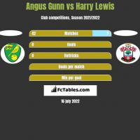 Angus Gunn vs Harry Lewis h2h player stats