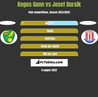 Angus Gunn vs Josef Bursik h2h player stats