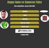 Angus Gunn vs Cameron Yates h2h player stats