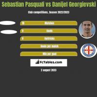 Sebastian Pasquali vs Danijel Georgievski h2h player stats