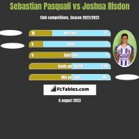 Sebastian Pasquali vs Joshua Risdon h2h player stats