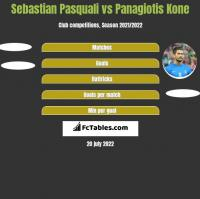 Sebastian Pasquali vs Panagiotis Kone h2h player stats