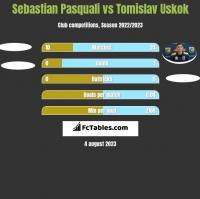 Sebastian Pasquali vs Tomislav Uskok h2h player stats