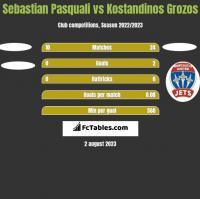 Sebastian Pasquali vs Kostandinos Grozos h2h player stats