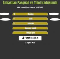 Sebastian Pasquali vs Thiel Iradukunda h2h player stats