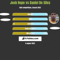 Josh Hope vs Daniel De Silva h2h player stats