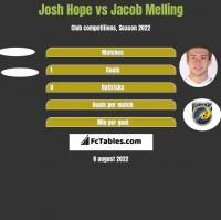 Josh Hope vs Jacob Melling h2h player stats