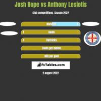 Josh Hope vs Anthony Lesiotis h2h player stats