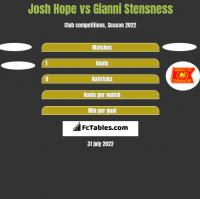 Josh Hope vs Gianni Stensness h2h player stats