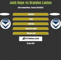 Josh Hope vs Brandon Lauton h2h player stats