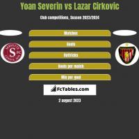 Yoan Severin vs Lazar Cirkovic h2h player stats
