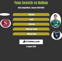 Yoan Severin vs Nathan h2h player stats