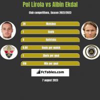 Pol Lirola vs Albin Ekdal h2h player stats