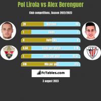 Pol Lirola vs Alex Berenguer h2h player stats