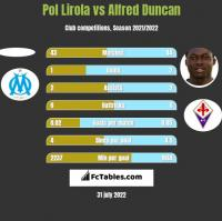 Pol Lirola vs Alfred Duncan h2h player stats