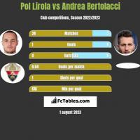 Pol Lirola vs Andrea Bertolacci h2h player stats