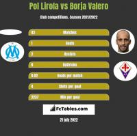 Pol Lirola vs Borja Valero h2h player stats