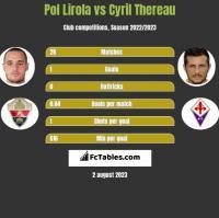 Pol Lirola vs Cyril Thereau h2h player stats
