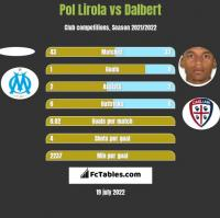 Pol Lirola vs Dalbert h2h player stats