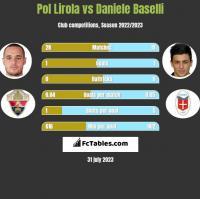 Pol Lirola vs Daniele Baselli h2h player stats