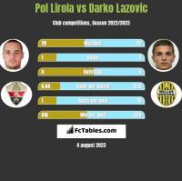 Pol Lirola vs Darko Lazovic h2h player stats