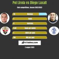 Pol Lirola vs Diego Laxalt h2h player stats