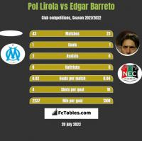 Pol Lirola vs Edgar Barreto h2h player stats