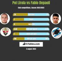 Pol Lirola vs Fabio Depaoli h2h player stats