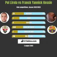 Pol Lirola vs Franck Yannick Kessie h2h player stats