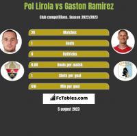 Pol Lirola vs Gaston Ramirez h2h player stats