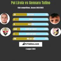 Pol Lirola vs Gennaro Tutino h2h player stats